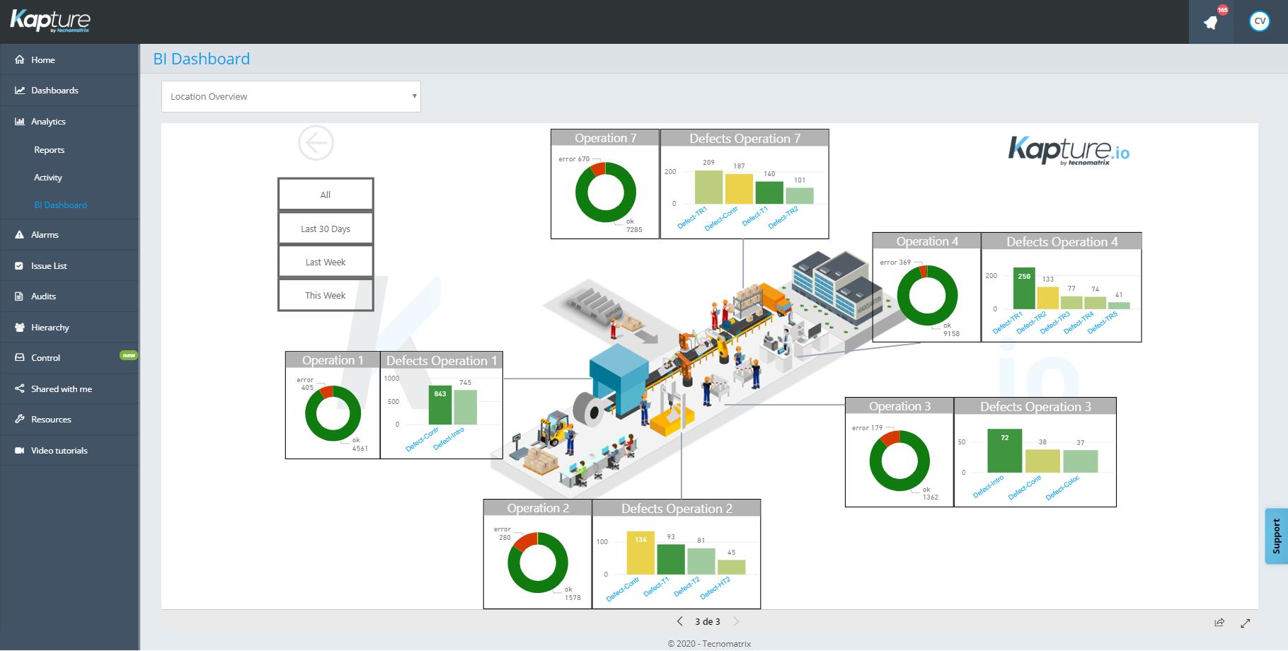 Visualización KPIs Planta
